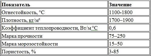 Шамотный-кирпич-Описание-особенности-применение-и-цена-шамотного-кирпича-11